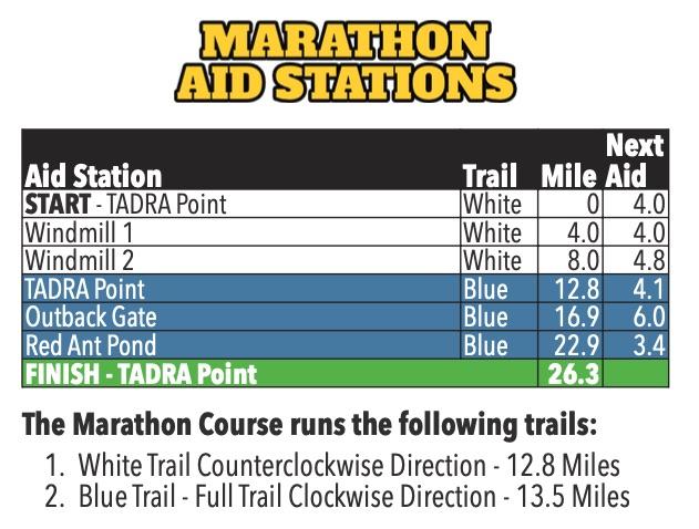 Grasslands Marathon Aid Stations